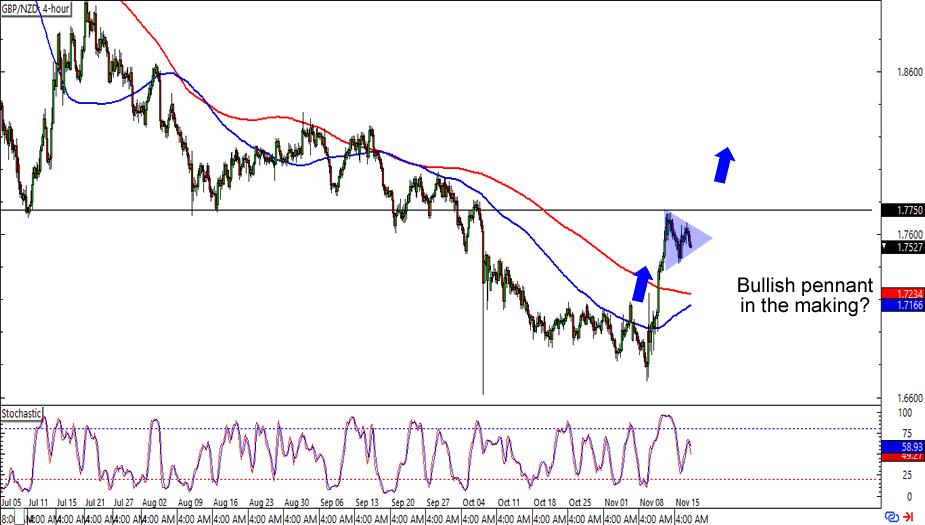 GBP/NZD: 4-hour Forex Chart