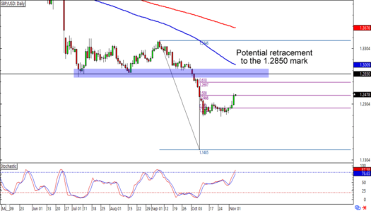 GBP/USD: Daily Forex Chart