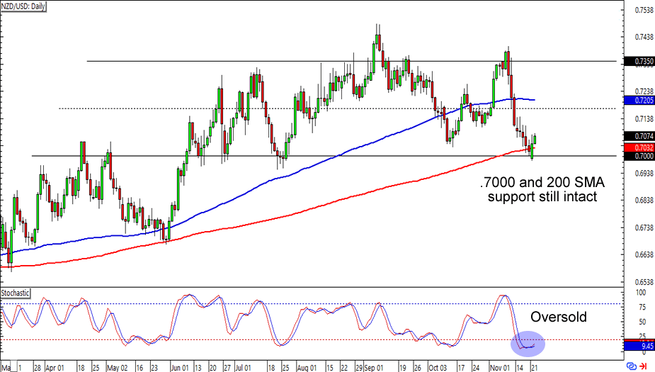 NZD/USD: Daily Forex Chart