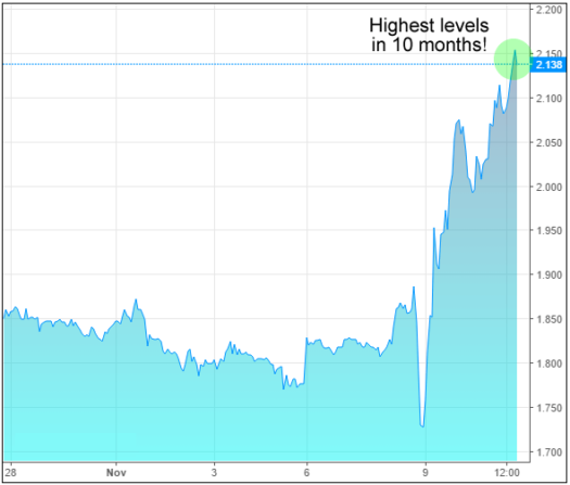1-Hour Chart: 10Y Treasury Yields (source: Investing.com)