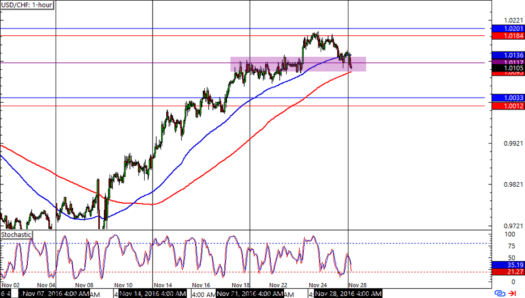USD/CHF 1-hour Forex Chart