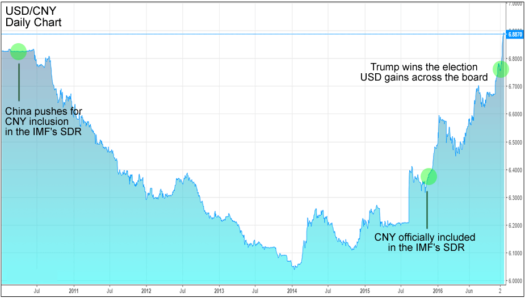 USD/CNY Daily Chart (Source: Investing.com)