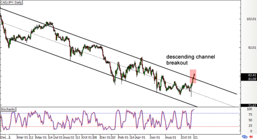CAD/JPY Daily Forex Chart