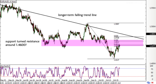 EUR/AUD 4-hour Forex ChartEUR/AUD 4-hour Forex Chart