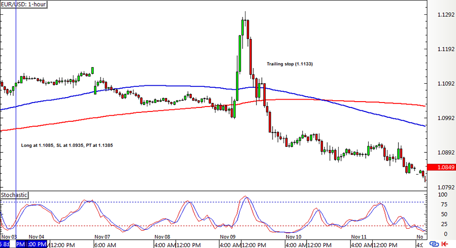 Forex graph eur/usd