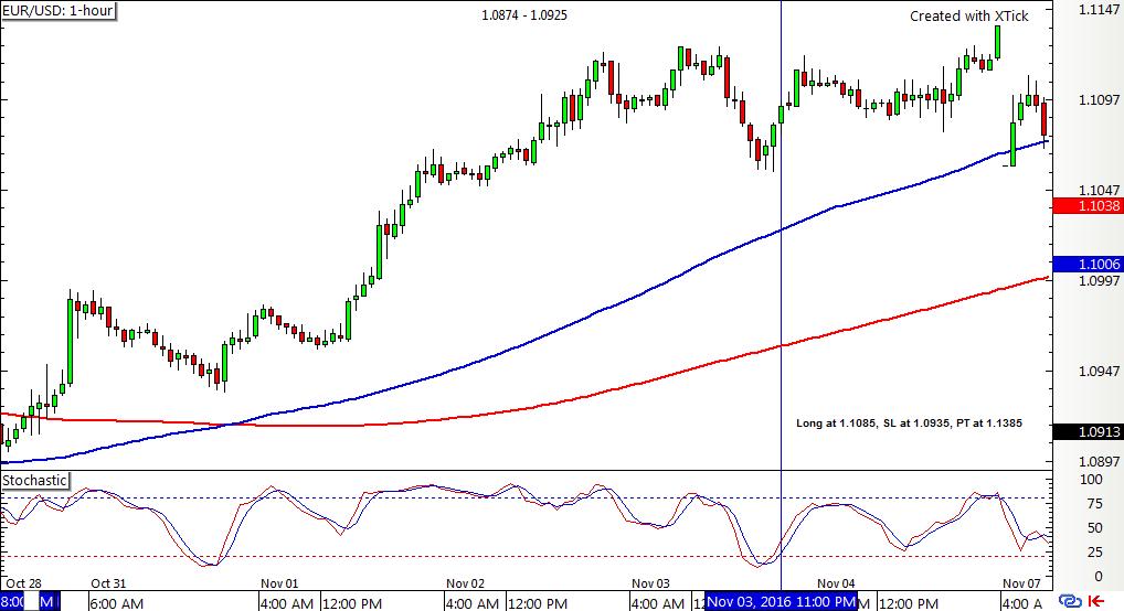 EUR/USD 1-hour F