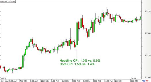 GBP/USD 15-min Forex Chart (October 18)