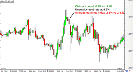 GBP/USD 15-min Forex Chart (October 19)