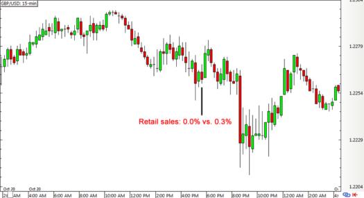 GBP/USD 15-min Forex Chart (October 20)