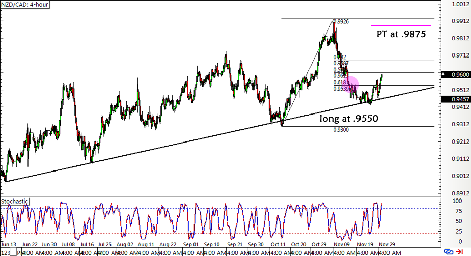 NZD/CAD 4-hour Forex Chart