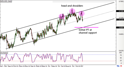 NZD/USD Daily Forex Chart