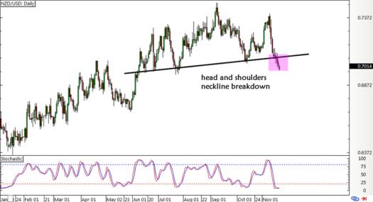 NZD/USD Daily Forex ChartNZD/USD Daily Forex Chart
