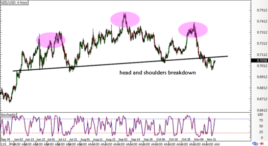NZD/USD 4-hour Forex Chart