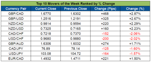 Top Forex Weekly Movers (Oct. 31 - Nov. 4, 2016)