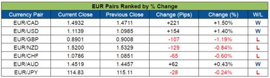EUR Pairs Ranked (Oct. 31 - Nov. 4, 2016)