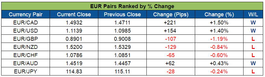 EUR Pairs Ranked (Oct. 31 - Nov. 4, 2016)