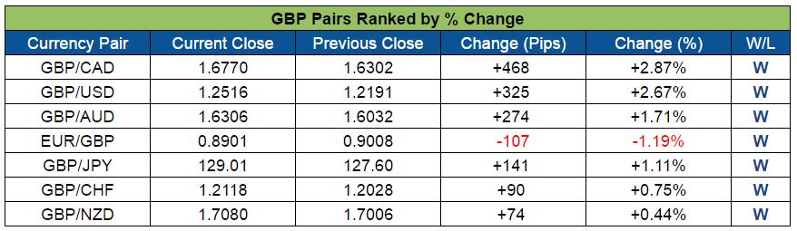 GBP Pairs Ranked (Oct. 31 - Nov. 4, 2016)
