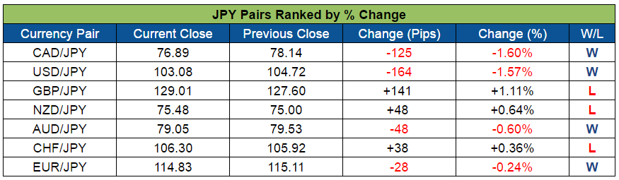 JPY Pairs Ranked (Oct. 31 - Nov. 4, 2016)