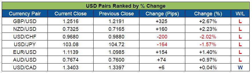USD Pairs Ranked (Oct. 31 - Nov. 4, 2016)