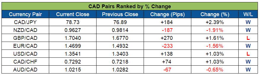 CAD Pairs Ranked (Nov. 7 - 11, 2016)