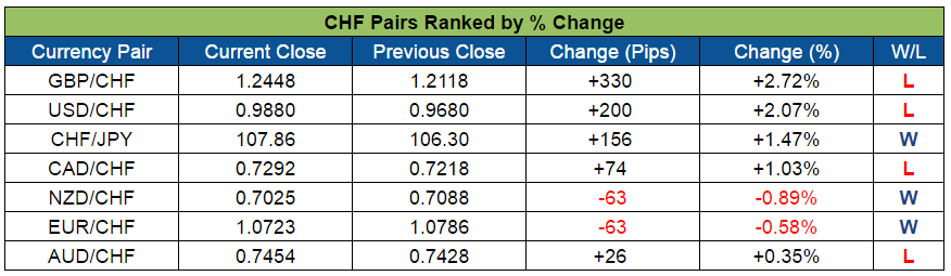 CHF Pairs Ranked (Nov. 7 - 11, 2016)