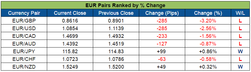 EUR Pairs Ranked (Nov. 7 - 11, 2016)