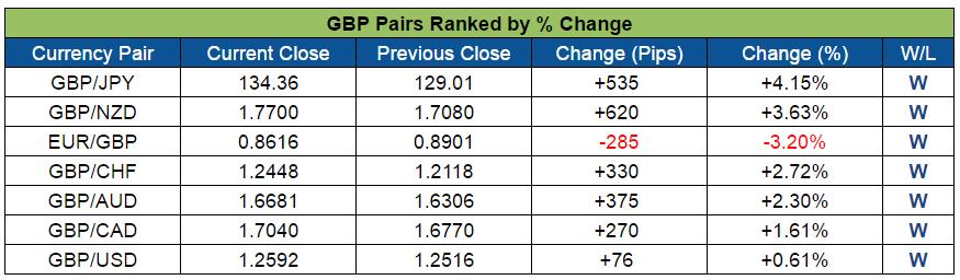 GBP Pairs Ranked (Nov. 7 - 11, 2016)