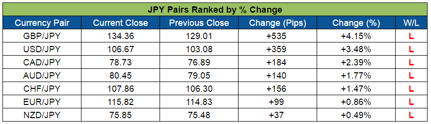 JPY Pairs Ranked (Nov. 7 - 11, 2016)