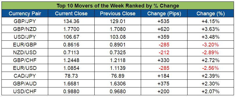 Top Forex Weekly Movers (Nov. 7 - 11, 2016)
