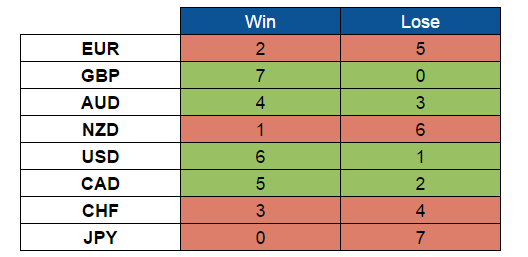 Scorecard (Nov. 7 - 11, 2016)