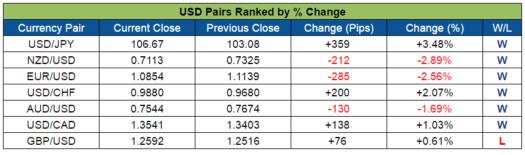 USD Pairs Ranked (Nov. 7 - 11, 2016)