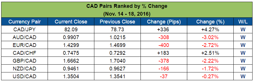 CAD Pairs Ranked