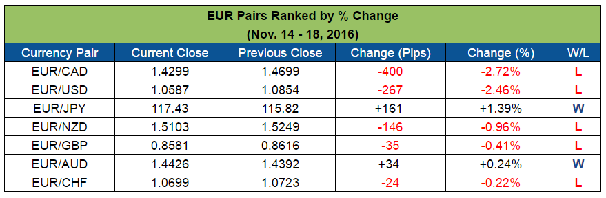 EUR Pairs Ranked