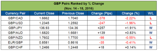GBP Pairs Ranked