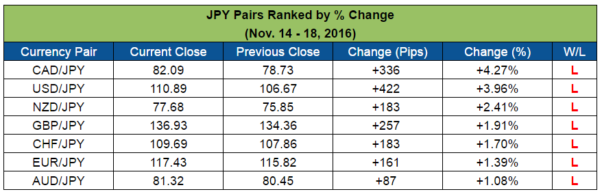 JPY Pairs Ranked