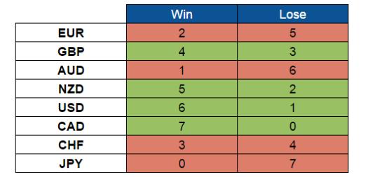 This Week's Scorecard