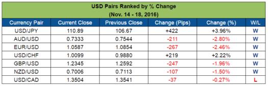 USD Pairs Ranked