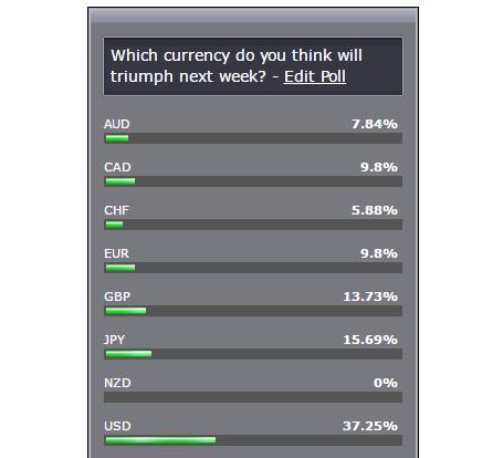 Last Week's Poll
