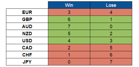 This Week's Scoreboard