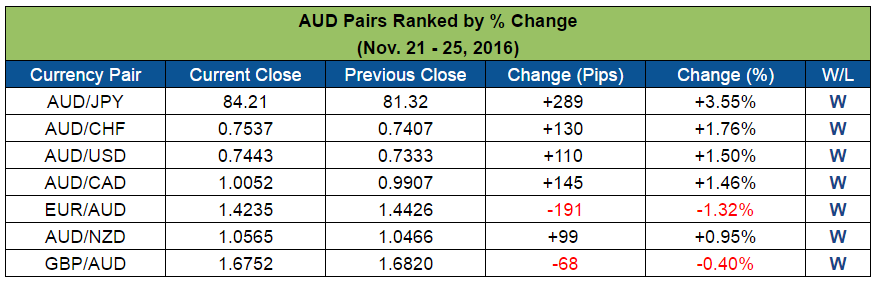 AUD Pairs Ranked