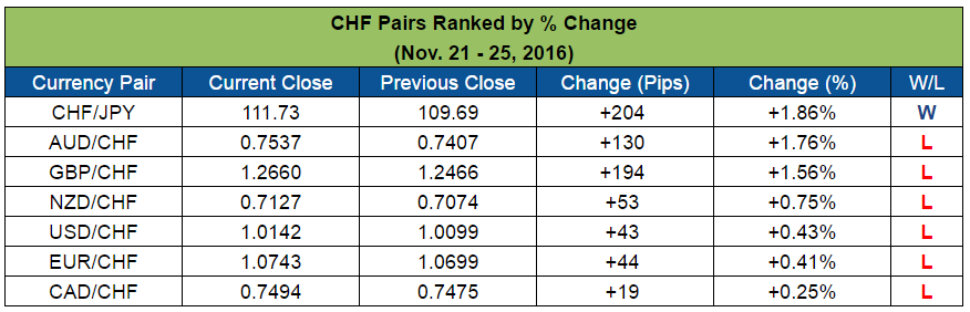 CHF Pairs Ranked