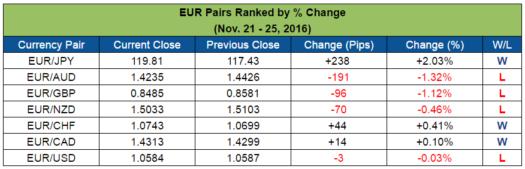 EUR Pairs Ranked