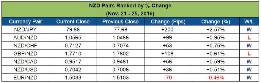NZD Pairs Ranked