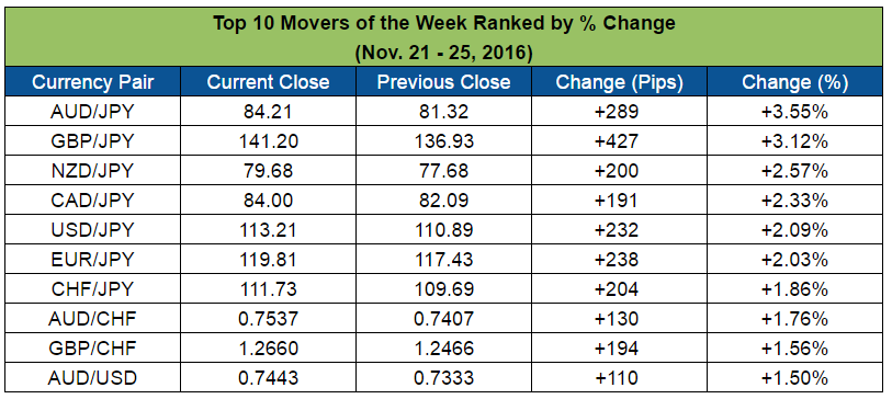 Top Forex Weekly Movers