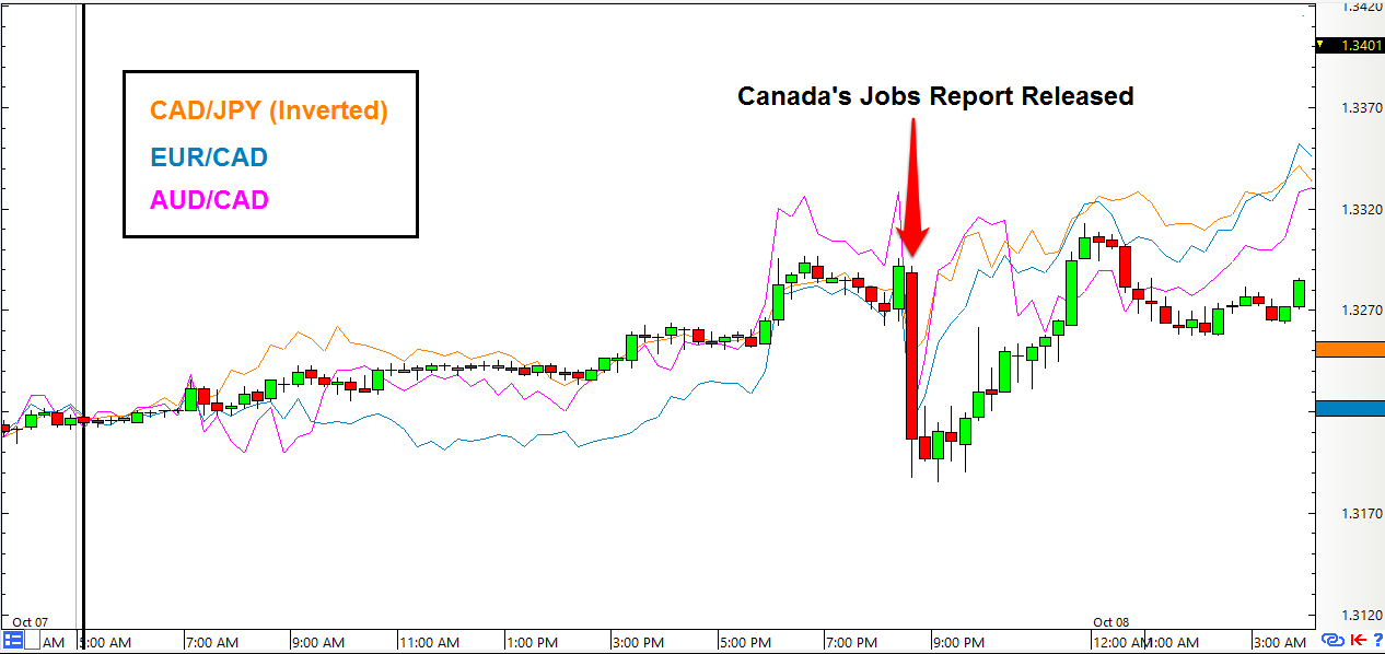 USD/CAD 15-Minute Forex Chart