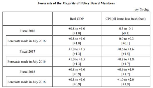 BOJ Forecasts