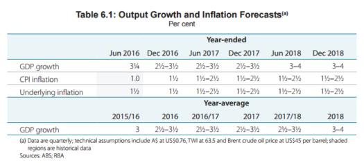 RBA Forecasts