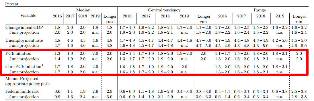 September FOMC Projections (Inflation)