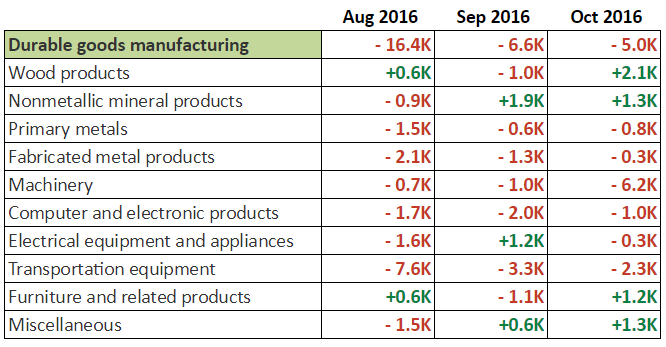 October NFP: Durable Goods Manufacturing