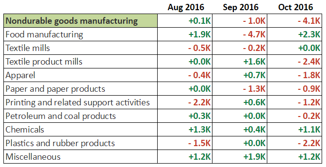 October NFP: Non-Durable Goods Manufacturing